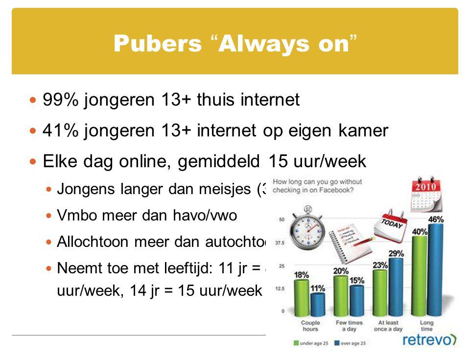 """Pubers """"Always on"""" 99% jongeren 13+ thuis internet 41% jongeren 13+ internet op eigen kamer Elke dag online, gemiddeld 15 uur/week Jongens langer dan"""