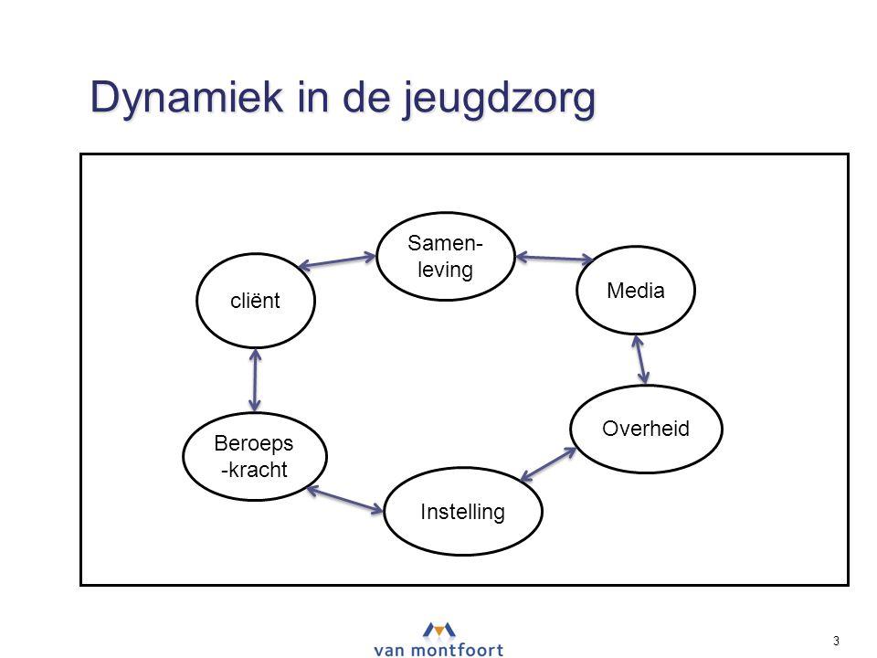 Dynamiek in de jeugdzorg ‣ ‣ ‣ NPT 3 cliënt Samen- leving Media Overheid Instelling Beroeps -kracht