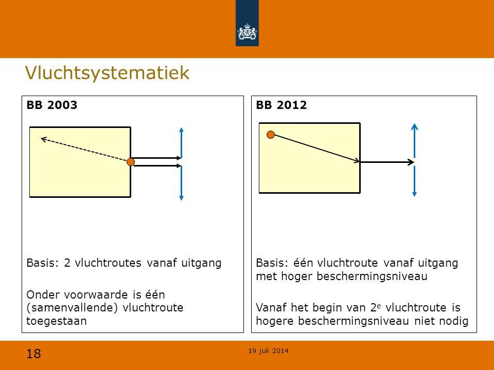 18 Vluchtsystematiek BB 2003 Basis: 2 vluchtroutes vanaf uitgang Onder voorwaarde is één (samenvallende) vluchtroute toegestaan BB 2012 Basis: één vlu