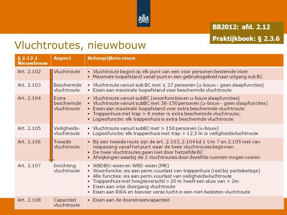 50 Vluchtroutes, nieuwbouw 19 juli 2014 § 2.12.1 Nieuwbouw AspectBelangrijkste eisen Art. 2.102Vluchtroute  Vluchtroute begint op elk punt van een vo
