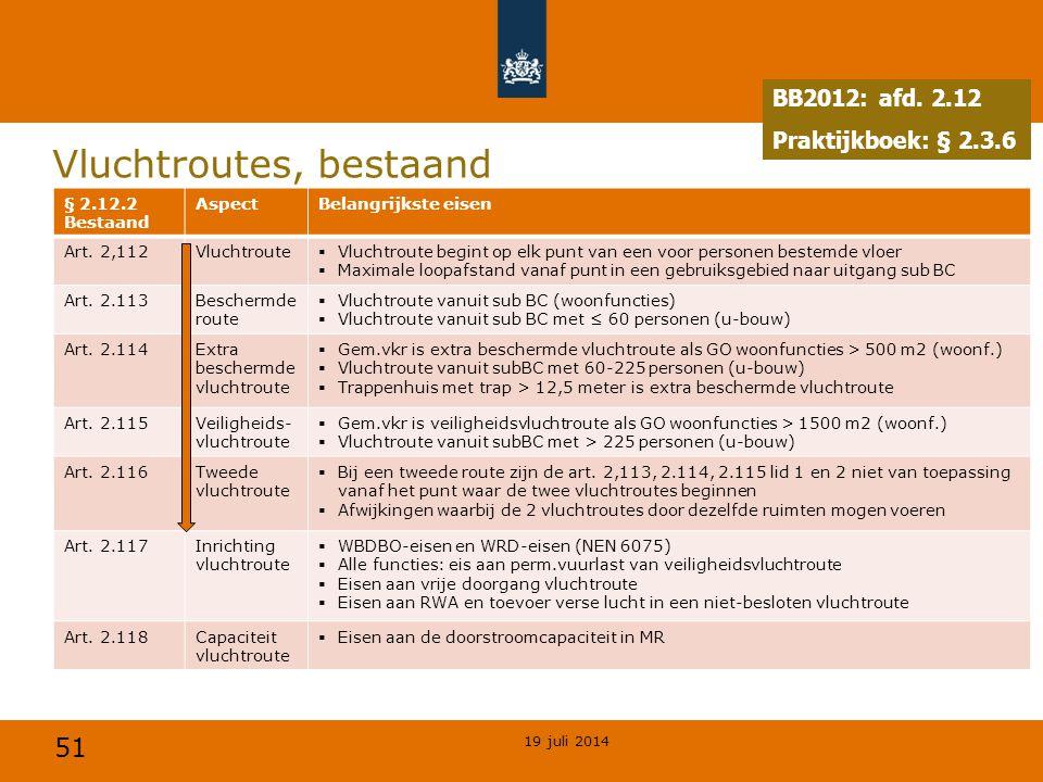 51 Vluchtroutes, bestaand 19 juli 2014 BB2012: afd. 2.12 Praktijkboek: § 2.3.6 § 2.12.2 Bestaand AspectBelangrijkste eisen Art. 2,112Vluchtroute  Vlu