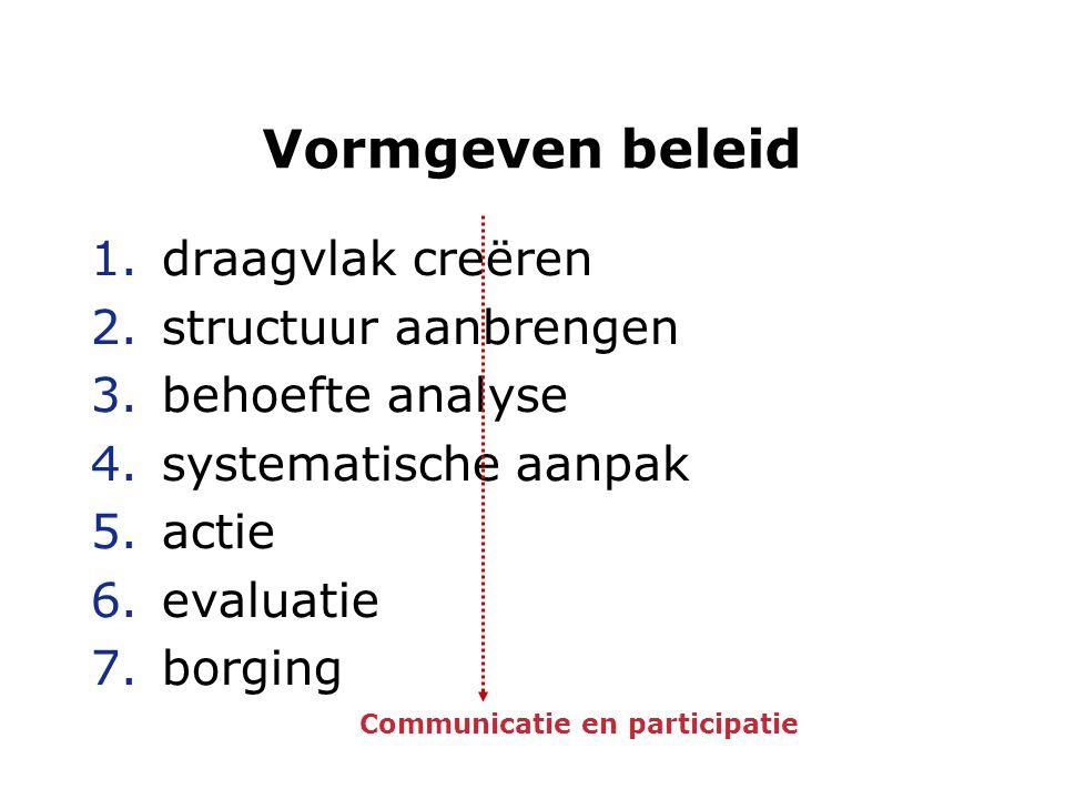Vormgeven beleid 1.draagvlak creëren 2.structuur aanbrengen 3.behoefte analyse 4.systematische aanpak 5.actie 6.evaluatie 7.borging Communicatie en participatie
