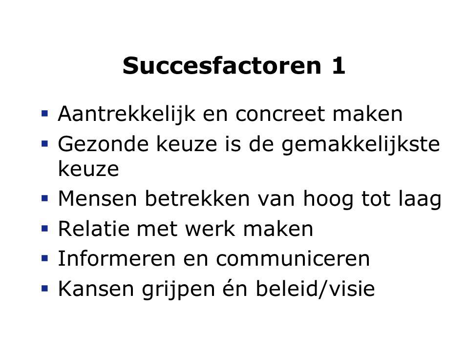Succesfactoren 2  Aanhaken bij beleid  Omgeving én gedrag  Positieve systematische aandacht  Goede voorbeelden  Betrokkenheid  Verantwoordelijkheid  Doen wat je zegt