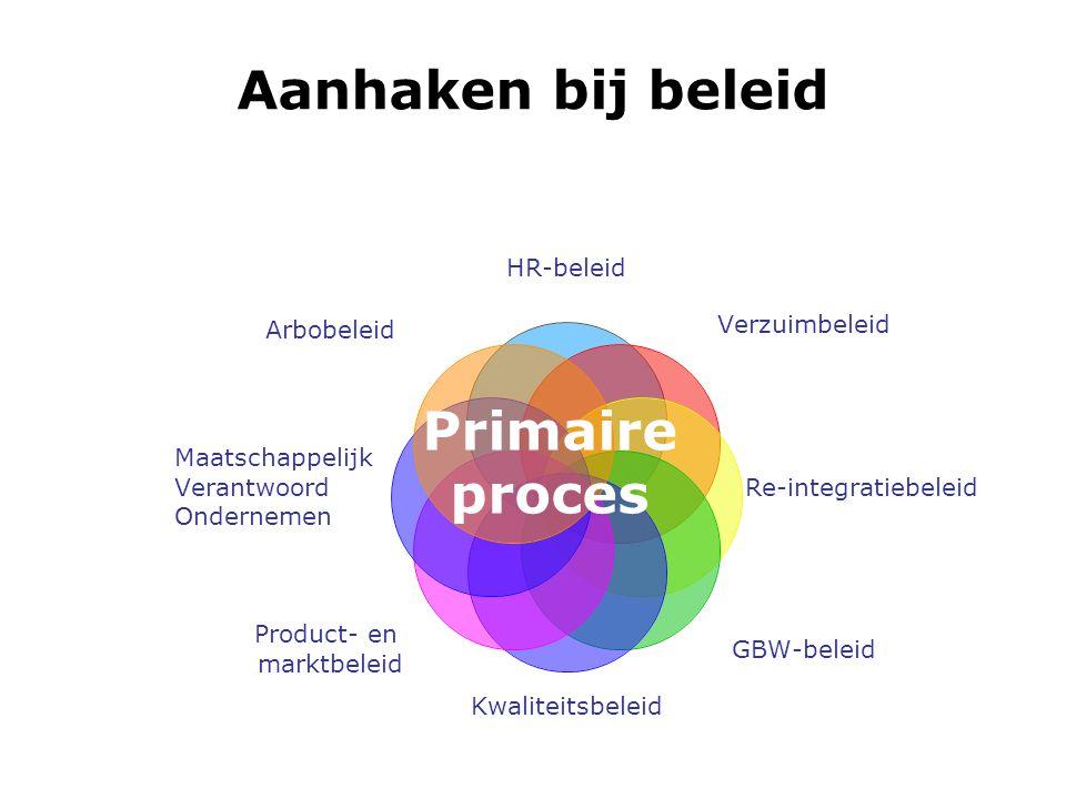Aanhaken bij beleid HR-beleid Verzuimbeleid Re- integratiebeleid GBW-beleidKwaliteitsbeleid Product- en marktbeleid Maatschappelijk Verantwoord Ondernemen Primaire proces