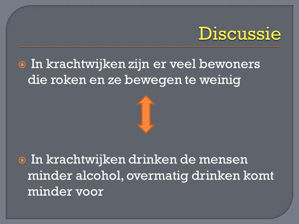  In krachtwijken zijn er veel bewoners die roken en ze bewegen te weinig  In krachtwijken drinken de mensen minder alcohol, overmatig drinken komt m