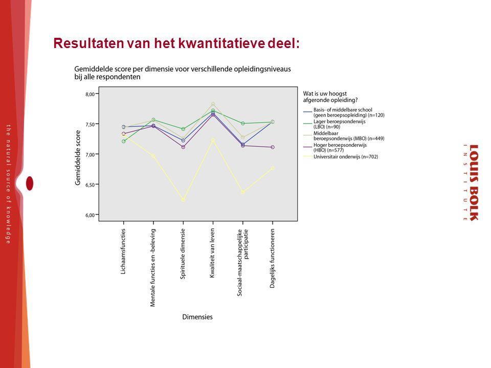 Resultaten van het kwantitatieve deel: