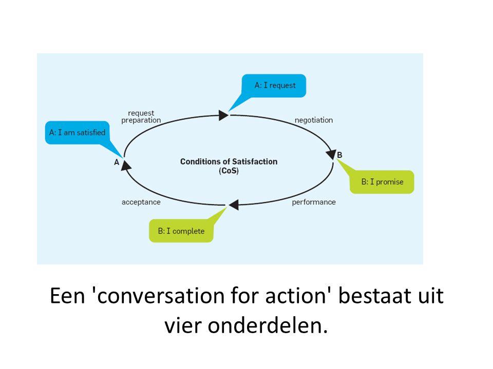 Een conversation for action bestaat uit vier onderdelen.