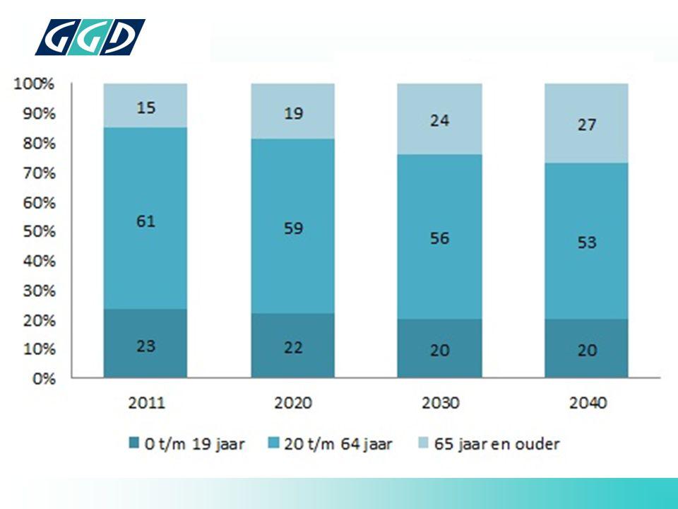 Achtergrond: Leeftijdsopbouw 80.000 inwoners, prognose: groei 4%