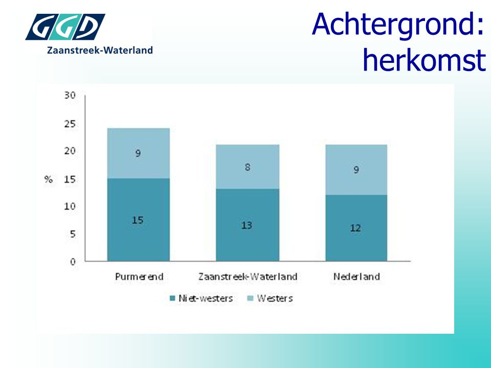 Achtergrond: SES