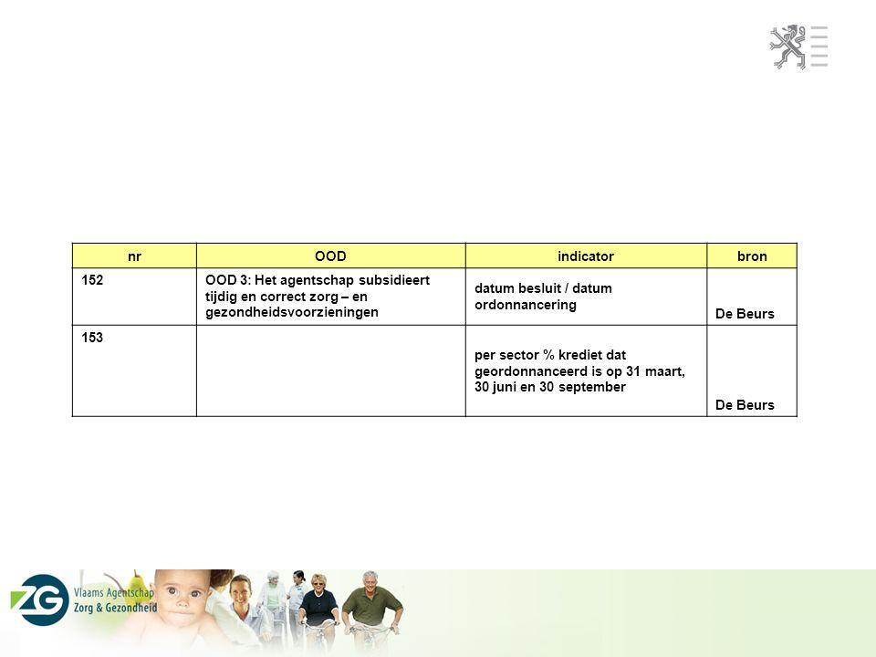 nrOODindicatorbron 152 OOD 3: Het agentschap subsidieert tijdig en correct zorg – en gezondheidsvoorzieningen datum besluit / datum ordonnancering De Beurs 153 per sector % krediet dat geordonnanceerd is op 31 maart, 30 juni en 30 september De Beurs