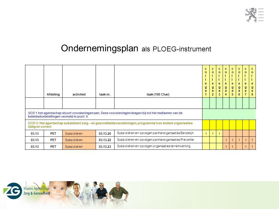 Ondernemingsplan als PLOEG-instrument Afdelingactiviteittaak nr.taak (100 Char) collega1collega1 collega2collega2 collega3collega3 collega4collega4 collega5collega5 collega6collega6 collega7collega7 collega8collega8 SOD 1 het agentschap stuurt voorzieningen aan.