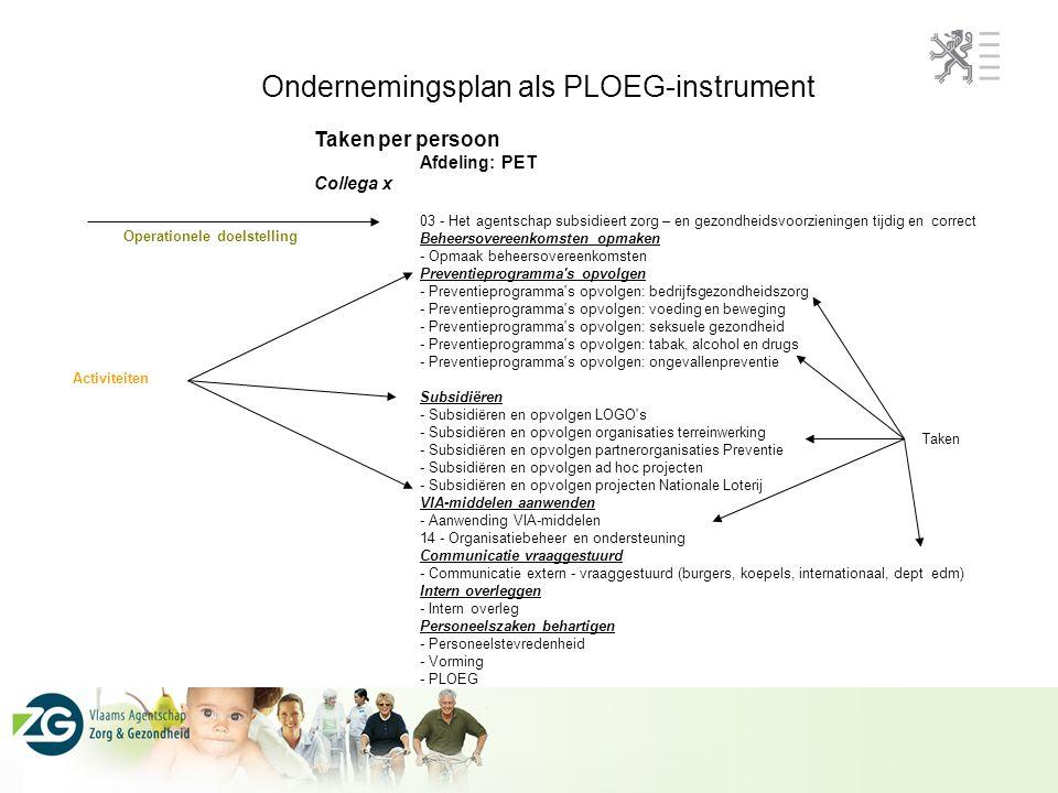 Ondernemingsplan als PLOEG-instrument Taken per persoon Afdeling: PET Collega x 03 - Het agentschap subsidieert zorg – en gezondheidsvoorzieningen tijdig en correct Beheersovereenkomsten opmaken - Opmaak beheersovereenkomsten Preventieprogramma s opvolgen - Preventieprogramma s opvolgen: bedrijfsgezondheidszorg - Preventieprogramma s opvolgen: voeding en beweging - Preventieprogramma s opvolgen: seksuele gezondheid - Preventieprogramma s opvolgen: tabak, alcohol en drugs - Preventieprogramma s opvolgen: ongevallenpreventie Subsidiëren - Subsidiëren en opvolgen LOGO s - Subsidiëren en opvolgen organisaties terreinwerking - Subsidiëren en opvolgen partnerorganisaties Preventie - Subsidiëren en opvolgen ad hoc projecten - Subsidiëren en opvolgen projecten Nationale Loterij VIA-middelen aanwenden - Aanwending VIA-middelen 14 - Organisatiebeheer en ondersteuning Communicatie vraaggestuurd - Communicatie extern - vraaggestuurd (burgers, koepels, internationaal, dept edm) Intern overleggen - Intern overleg Personeelszaken behartigen - Personeelstevredenheid - Vorming - PLOEG Operationele doelstelling Activiteiten Taken