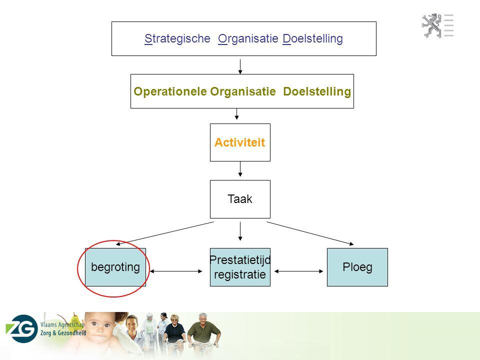 Strategische Organisatie Doelstelling Activiteit Taak Operationele Organisatie Doelstelling begroting Prestatietijd registratie Ploeg