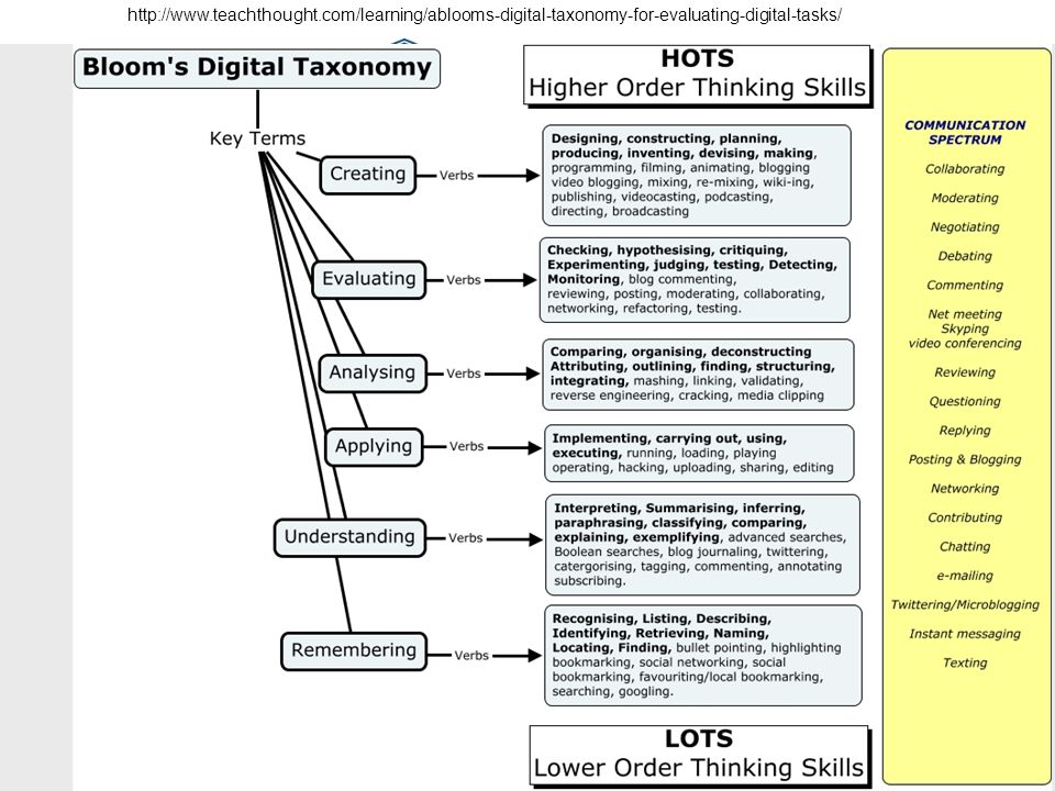 http://www.teachthought.com/learning/ablooms-digital-taxonomy-for-evaluating-digital-tasks/