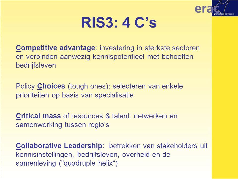 Competitive advantage: investering in sterkste sectoren en verbinden aanwezig kennispotentieel met behoeften bedrijfsleven Policy Choices (tough ones): selecteren van enkele prioriteiten op basis van specialisatie Critical mass of resources & talent: netwerken en samenwerking tussen regio's Collaborative Leadership: betrekken van stakeholders uit kennisinstellingen, bedrijfsleven, overheid en de samenleving ( quadruple helix ) RIS3: 4 C's