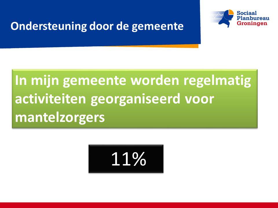 Ondersteuning door de gemeente In mijn gemeente worden regelmatig activiteiten georganiseerd voor mantelzorgers 11%