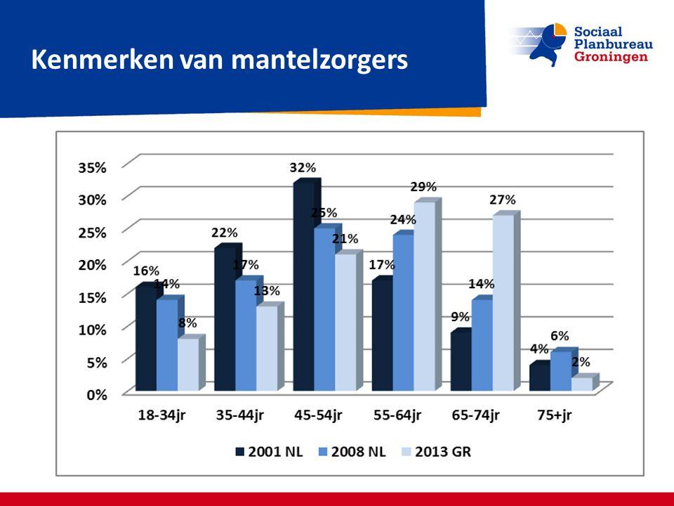 Vragen? Opmerkingen? www.sociaalplanbureaugroningen.nl