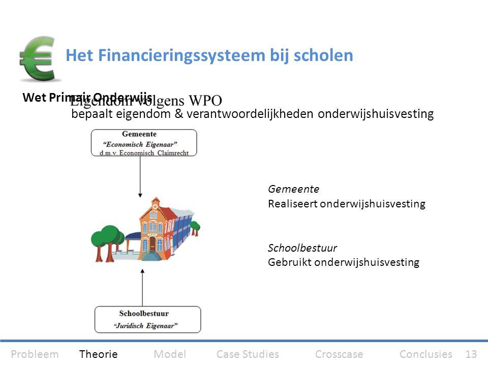 Gemeente Realiseert onderwijshuisvesting Schoolbestuur Gebruikt onderwijshuisvesting Het Financieringssysteem bij scholen Wet Primair Onderwijs bepaal