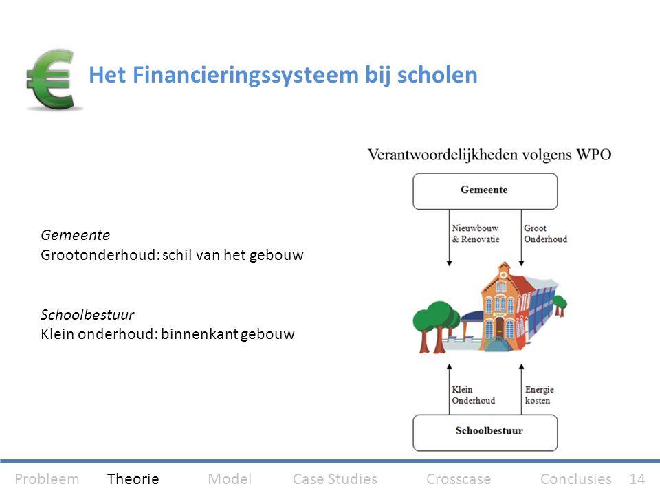 Gemeente Grootonderhoud: schil van het gebouw Schoolbestuur Klein onderhoud: binnenkant gebouw Het Financieringssysteem bij scholen Probleem Theorie M