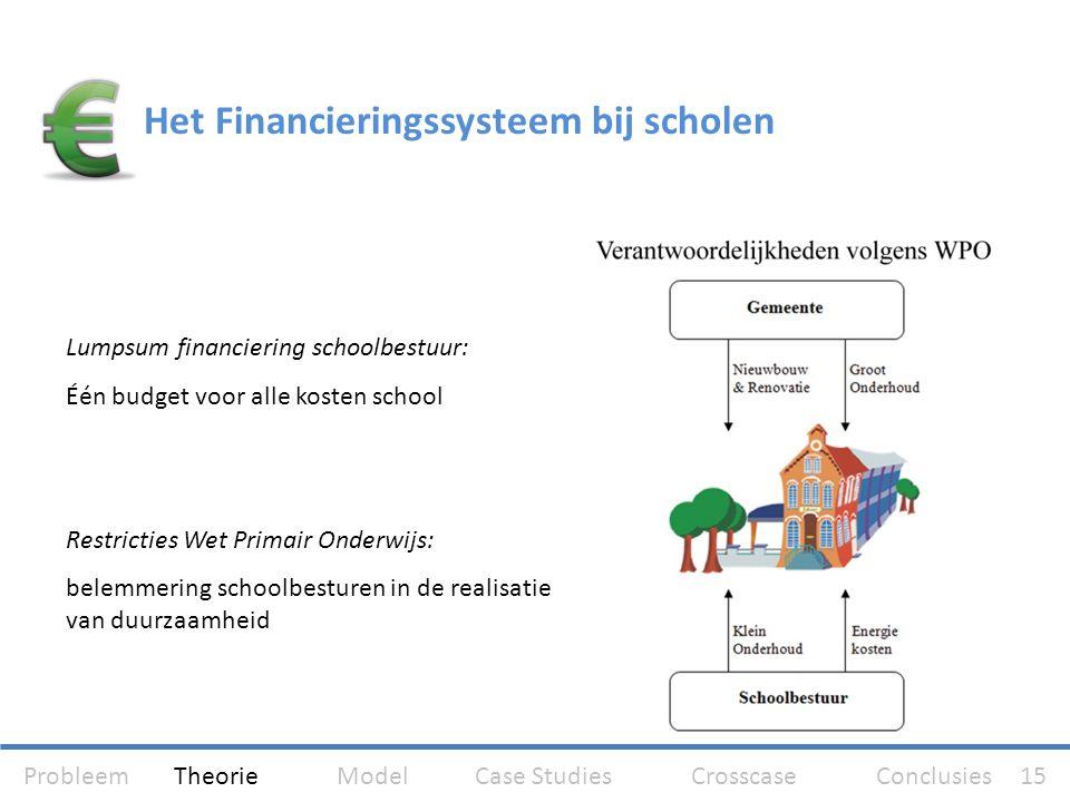 Lumpsum financiering schoolbestuur: Één budget voor alle kosten school Restricties Wet Primair Onderwijs: belemmering schoolbesturen in de realisatie