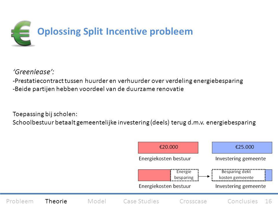 Oplossing Split Incentive probleem 'Greenlease': -Prestatiecontract tussen huurder en verhuurder over verdeling energiebesparing -Beide partijen hebbe