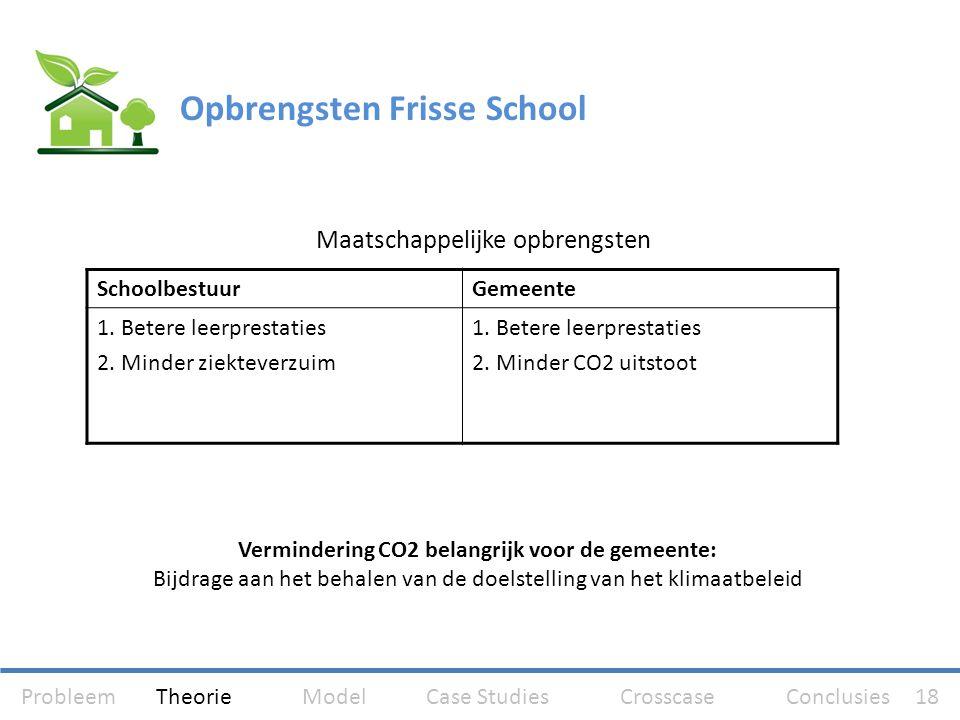 Financiële opbrengsten SchoolbestuurGemeente 1. Besparing Energiekosten 2. Besparing personeelskosten 3. Besparing onderhoud- & schoonmaakkosten Geen