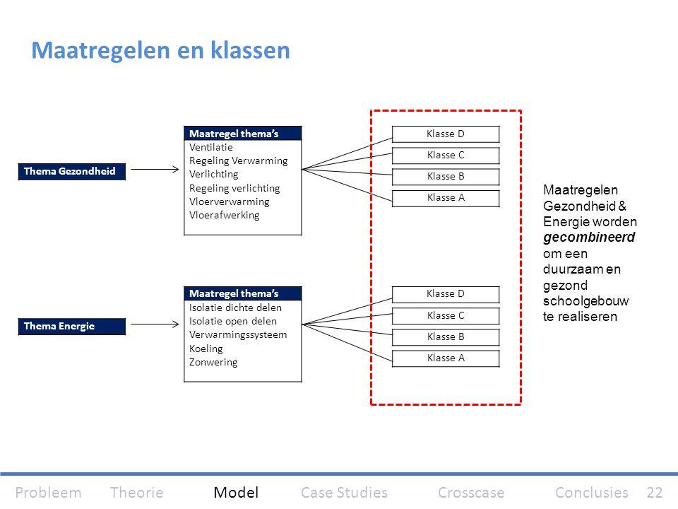 Maatregel thema's Ventilatie Regeling Verwarming Verlichting Regeling verlichting Vloerverwarming Vloerafwerking Maatregel thema's Isolatie dichte del