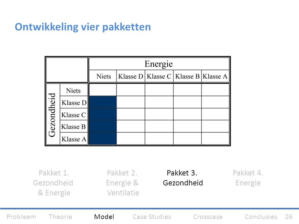 Ontwikkeling vier pakketten Pakket 1. Gezondheid & Energie Pakket 2. Energie & Ventilatie Pakket 3. Gezondheid Pakket 4. Energie Probleem Theorie Mode