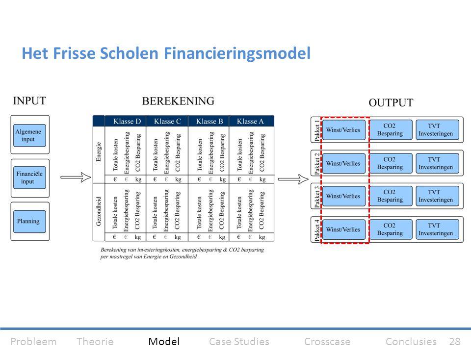 Het Frisse Scholen Financieringsmodel Algemene input: Technische specificaties schoolgebouw Oppervlakten schoolgebouw Financiële input: Gegevens schoo