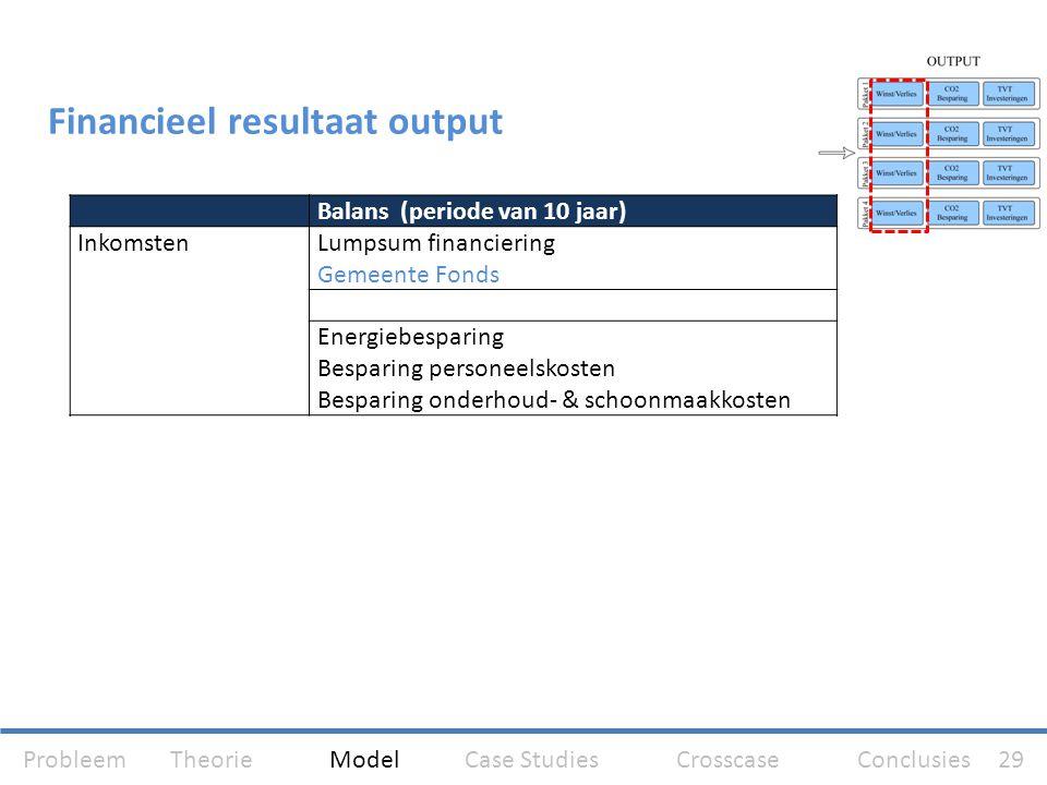 Financieel resultaat output Balans (periode van 10 jaar) InkomstenLumpsum financiering Gemeente Fonds Energiebesparing Besparing personeelskosten Besp