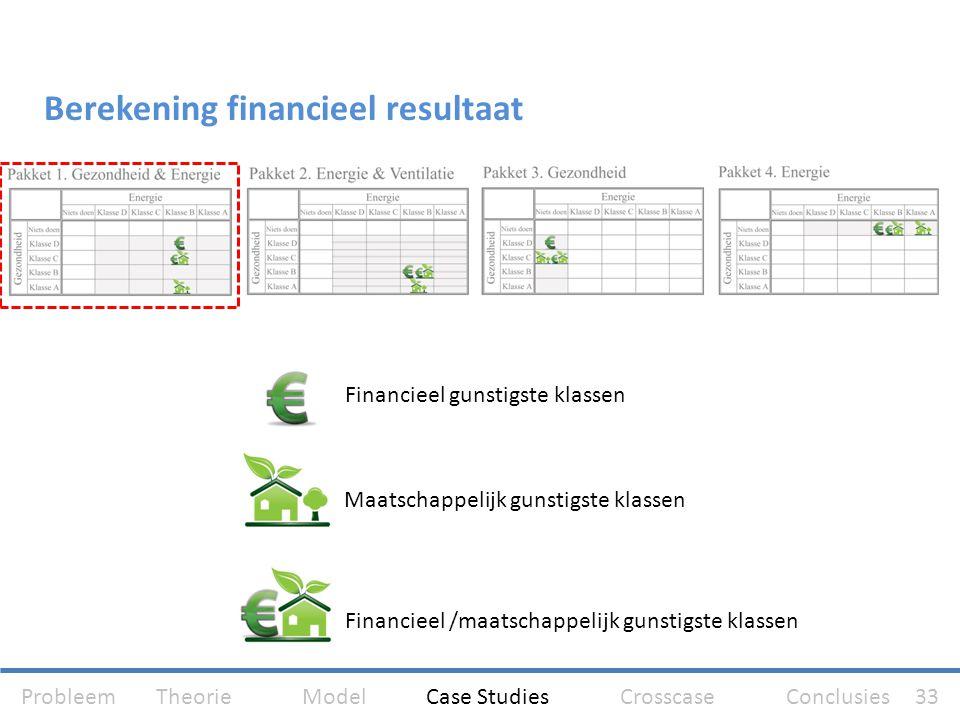 Berekening financieel resultaat Financieel gunstigste klassen Maatschappelijk gunstigste klassen Financieel /maatschappelijk gunstigste klassen Proble