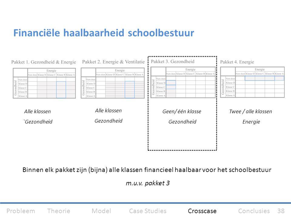 Financiële haalbaarheid schoolbestuur Binnen elk pakket zijn (bijna) alle klassen financieel haalbaar voor het schoolbestuur m.u.v. pakket 3 Alle klas