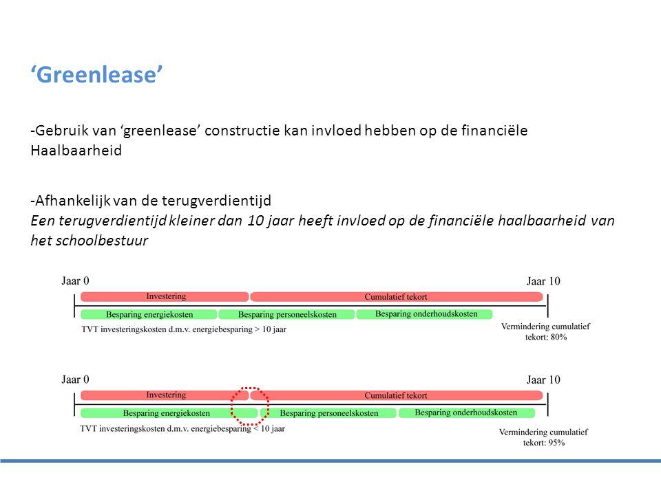 'Greenlease' -Gebruik van 'greenlease' constructie kan invloed hebben op de financiële Haalbaarheid -Afhankelijk van de terugverdientijd Een terugverd