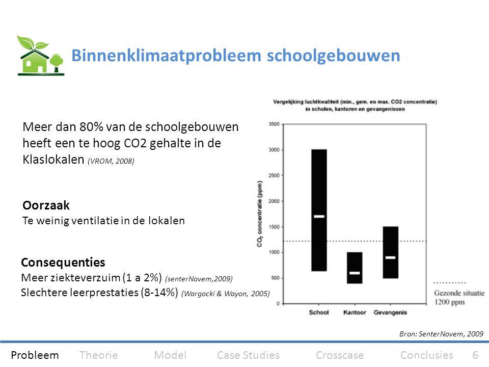 Binnenklimaatprobleem schoolgebouwen Meer dan 80% van de schoolgebouwen heeft een te hoog CO2 gehalte in de Klaslokalen (VROM, 2008) Oorzaak Te weinig