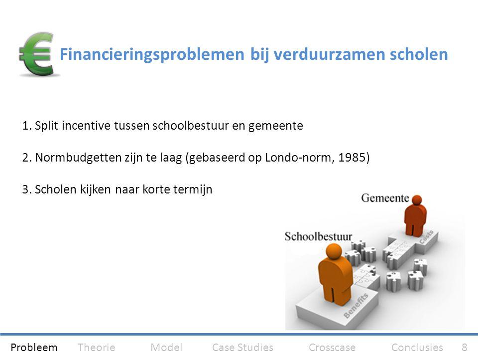 Financieringsproblemen bij verduurzamen scholen 1. Split incentive tussen schoolbestuur en gemeente 2. Normbudgetten zijn te laag (gebaseerd op Londo-