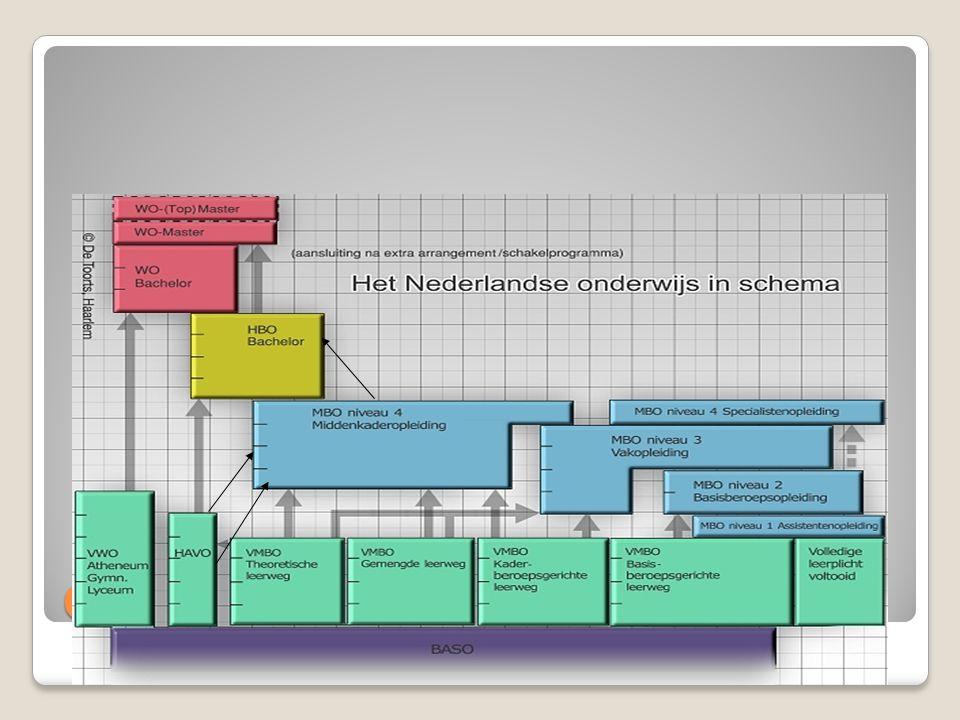 Profiel natuur en gezondheid Wiskunde A i.c.m.Aardrijkskunde Wiskunde B i.c.m.