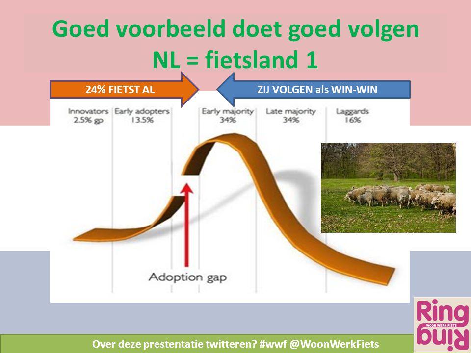 Goed voorbeeld doet goed volgen NL = fietsland 1 Over deze prestentatie twitteren? #wwf @WoonWerkFiets 24% FIETST ALZIJ VOLGEN als WIN-WIN
