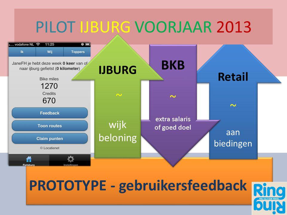 PROTOTYPE - gebruikersfeedback Retail ~ aan biedingen Retail ~ aan biedingen PILOT IJBURG VOORJAAR 2013 BKB ~ extra salaris of goed doel BKB ~ extra s