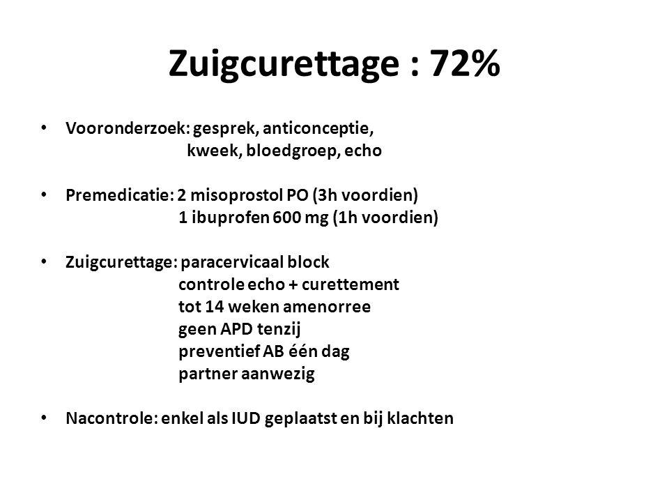 Zuigcurettage : 72% Vooronderzoek: gesprek, anticonceptie, kweek, bloedgroep, echo Premedicatie: 2 misoprostol PO (3h voordien) 1 ibuprofen 600 mg (1h voordien) Zuigcurettage: paracervicaal block controle echo + curettement tot 14 weken amenorree geen APD tenzij preventief AB één dag partner aanwezig Nacontrole: enkel als IUD geplaatst en bij klachten