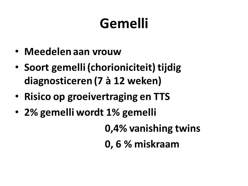 Gemelli Meedelen aan vrouw Soort gemelli (chorioniciteit) tijdig diagnosticeren (7 à 12 weken) Risico op groeivertraging en TTS 2% gemelli wordt 1% gemelli 0,4% vanishing twins 0, 6 % miskraam