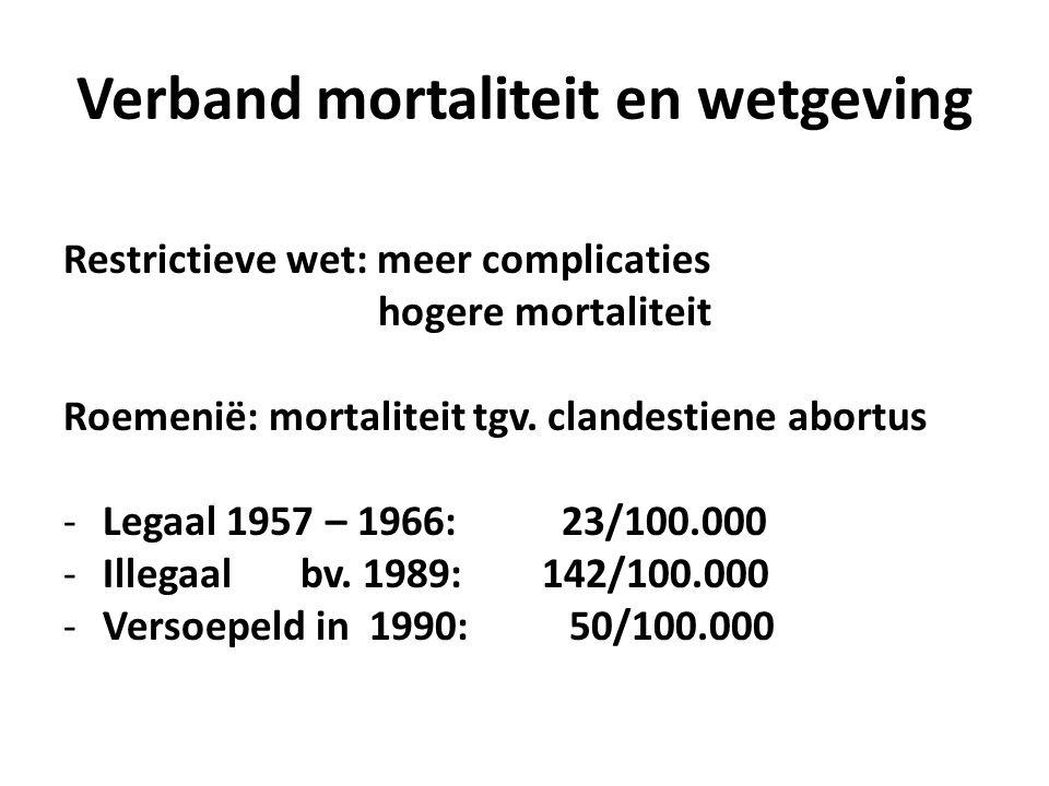 Verband mortaliteit en wetgeving Restrictieve wet: meer complicaties hogere mortaliteit Roemenië: mortaliteit tgv.