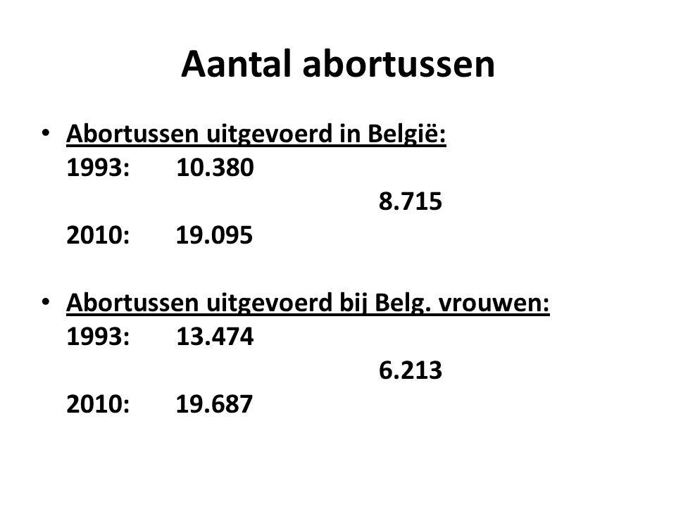 Aantal abortussen Abortussen uitgevoerd in België: 1993: 10.380 8.715 2010: 19.095 Abortussen uitgevoerd bij Belg.
