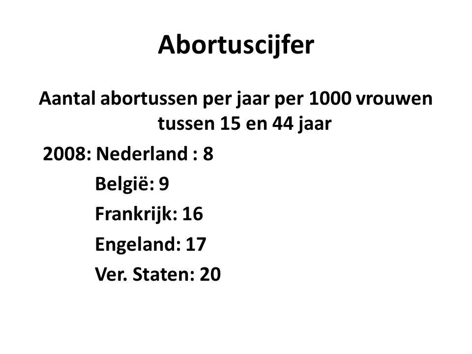 Abortuscijfer Aantal abortussen per jaar per 1000 vrouwen tussen 15 en 44 jaar 2008: Nederland : 8 België: 9 Frankrijk: 16 Engeland: 17 Ver.