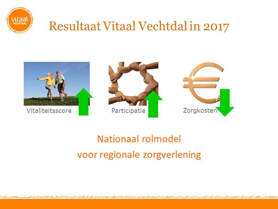 Resultaat Vitaal Vechtdal in 2017 Nationaal rolmodel voor regionale zorgverlening Vitaliteitsscore Zorgkosten Participatie