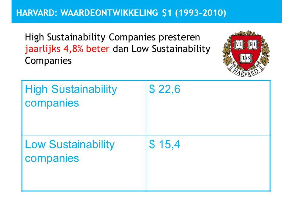 HARVARD: WAARDEONTWIKKELING $1 (1993-2010) High Sustainability companies $ 22,6 Low Sustainability companies $ 15,4 High Sustainability Companies pres