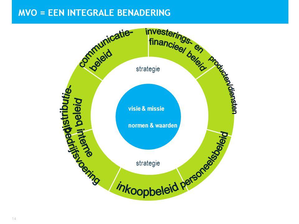 MVO = EEN INTEGRALE BENADERING 14 visie & missie normen & waarden strategie