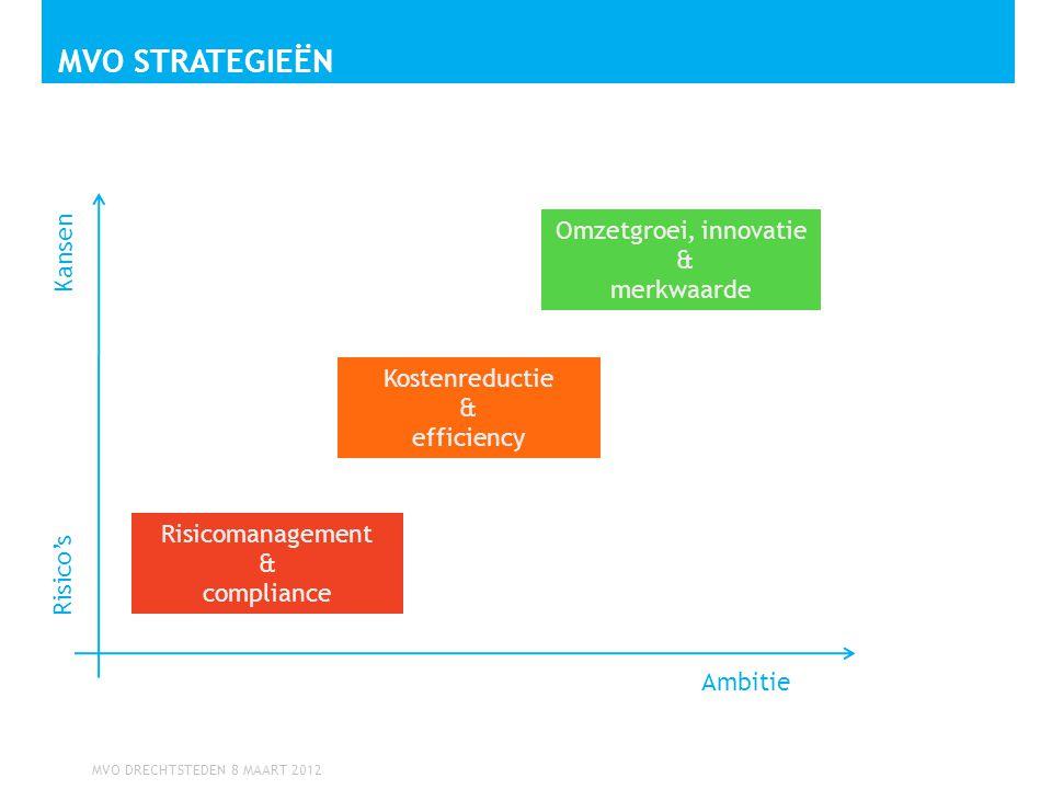 MVO DRECHTSTEDEN 8 MAART 2012 MVO STRATEGIEËN Ambitie Risico's Risicomanagement & compliance Kostenreductie & efficiency Omzetgroei, innovatie & merkw