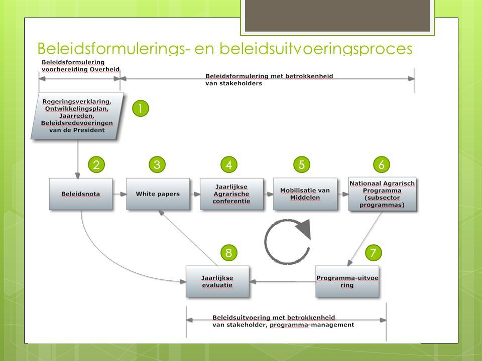 Beleidsformulerings- en beleidsuitvoeringsproces 1 23456 78