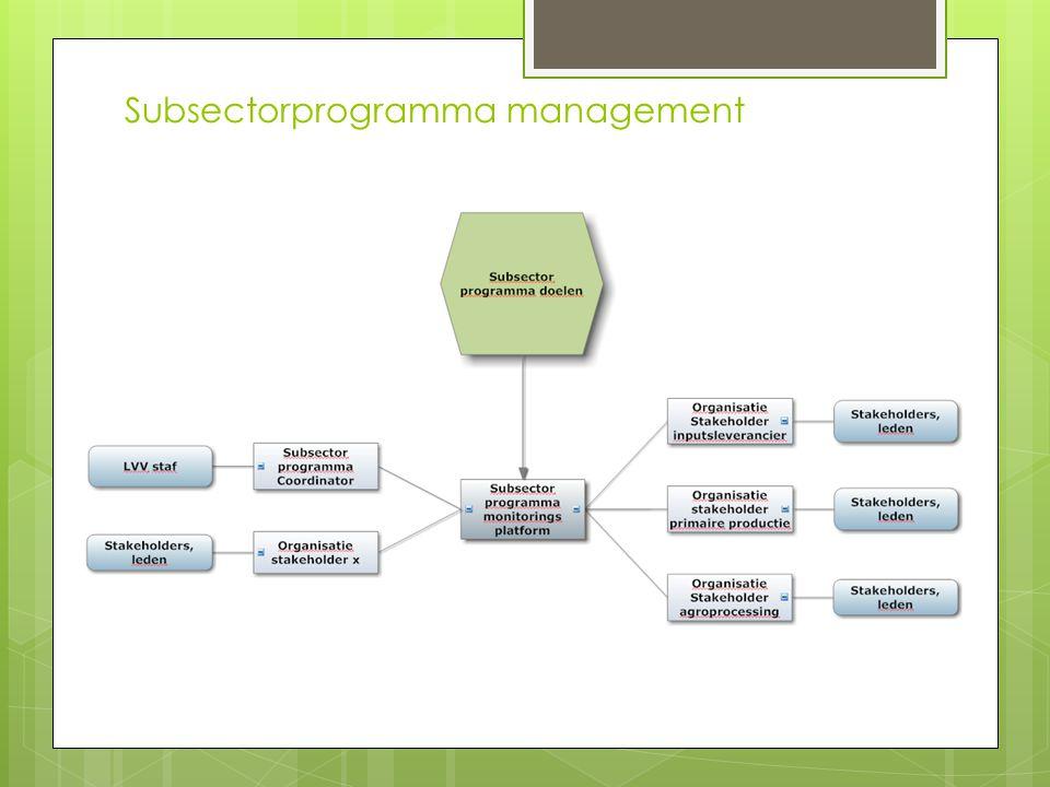 Subsectorprogramma management