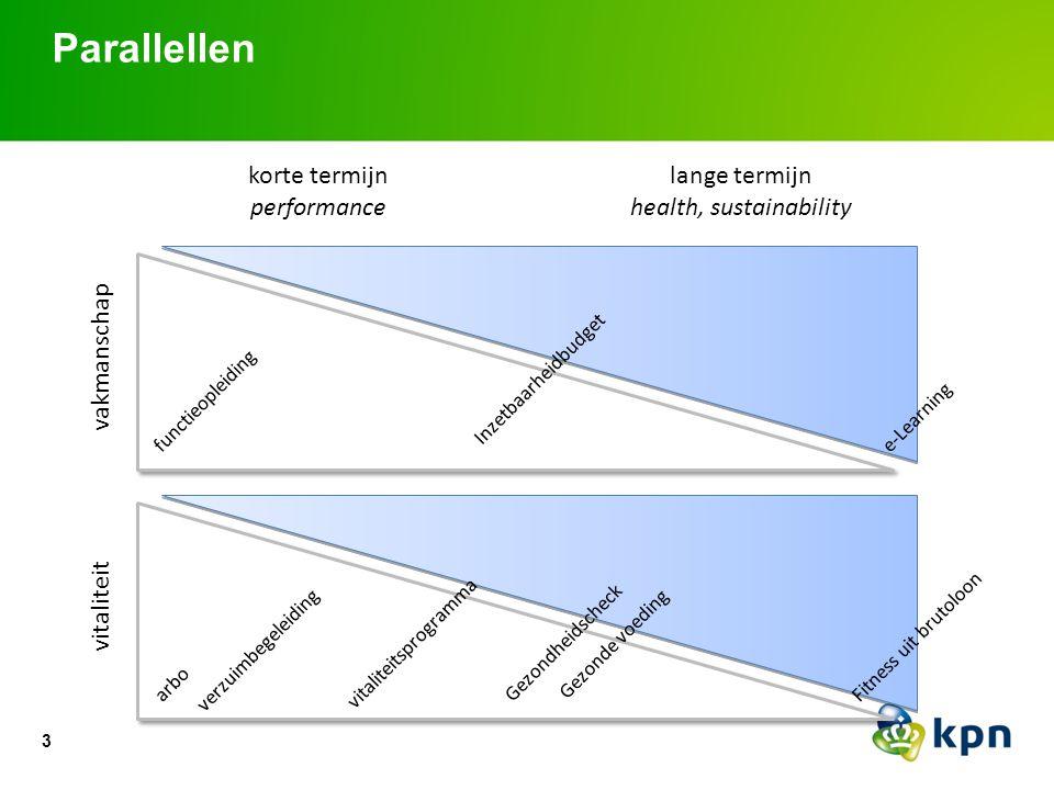 3 Parallellen vakmanschap vitaliteit korte termijn performance lange termijn health, sustainability functieopleiding Inzetbaarheidbudget e-Learning ar